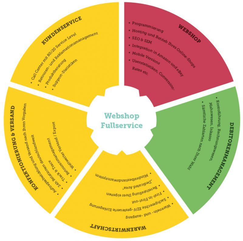 Webshop Fullservice fulfillment