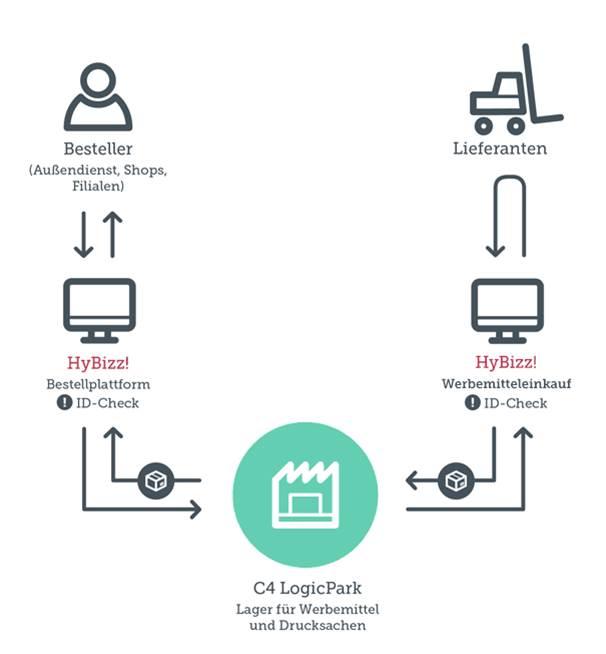 hybizz für Logistik und Werbeartikel sourcing