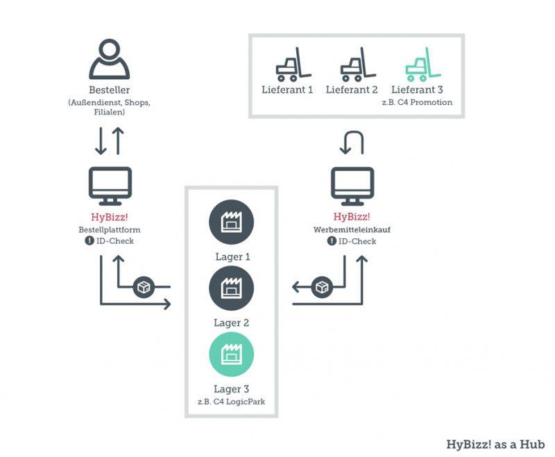 weltweite-werbemittellager-shopsoftware