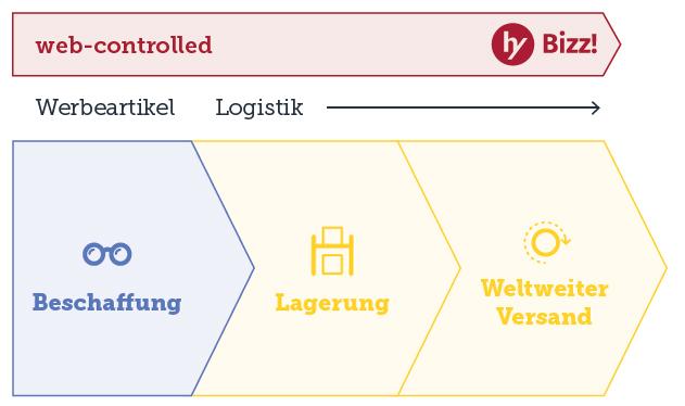 werbeartikel-supply-chain